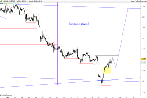 0922-USDCAD-1H